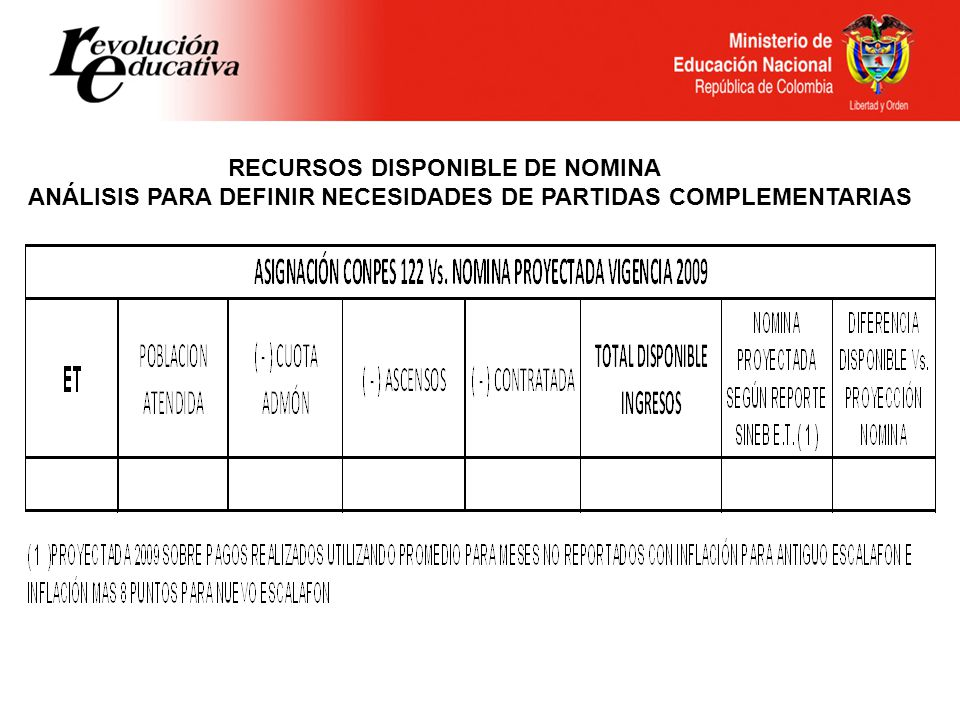 RECURSOS DISPONIBLE DE NOMINA ANÁLISIS PARA DEFINIR NECESIDADES DE PARTIDAS COMPLEMENTARIAS