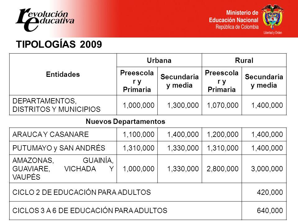 MATRICULA PLANTA DOCENTES REQUERIDOS DOCENTES VIABILIZADOS EXCEDENTES / FALTANTES ESCENARIOS DE AJUSTE FINANCIERO INGRESOS POR POBLACIÓN ATENDIDA OBLIGA CIONES INGRESO DISPONIBLE NOMINA COSTO NÓMINA DISPONIBLE Vs.