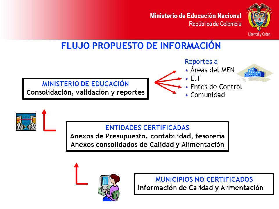 Ministerio de Educación Nacional República de Colombia FLUJO PROPUESTO DE INFORMACIÓN MUNICIPIOS NO CERTIFICADOS Información de Calidad y Alimentación