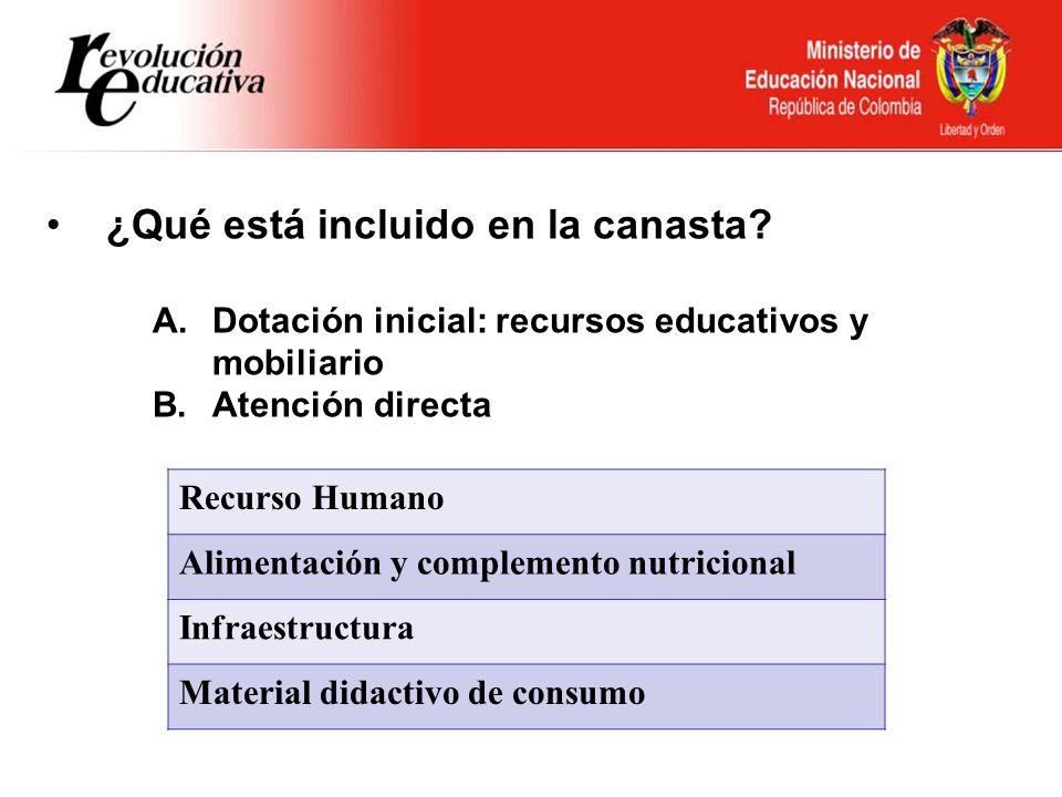 Ministerio de Educación Nacional República de Colombia ¿Qué está incluido en la canasta? A.Dotación inicial: recursos educativos y mobiliario B.Atenci
