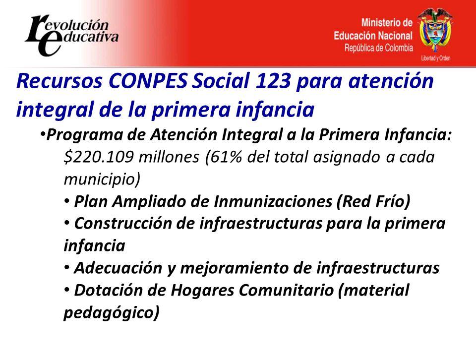 Ministerio de Educación Nacional República de Colombia Recursos CONPES Social 123 para atención integral de la primera infancia Programa de Atención Integral a la Primera Infancia: $220.109 millones (61% del total asignado a cada municipio).