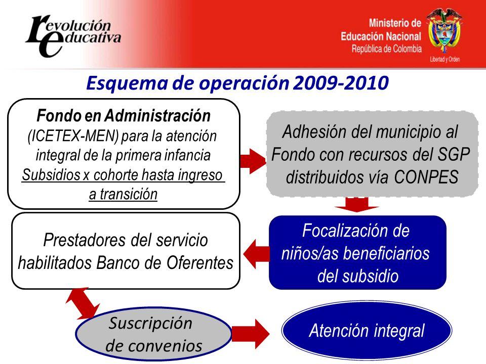 Ministerio de Educación Nacional República de Colombia MunicipioTotal AsignaciónPAIPI 61% VILLAVICENCIO1.771.381.8721.080.542.942 Recursos CONPES PAIPIMENMunicipio $0 a $15060%40% $151 a $50043%57% $500 en adelante39%61% $ CONPES PAIPI$ del MENTotal sub-bolsa $1.080.542.942 (61%) $690.838.930 (39%) $1.771.381.872 (100%) 1.240 niños (cohorte promedio 16 meses) Contrapartidas del Ministerio a través del FONDO: E.