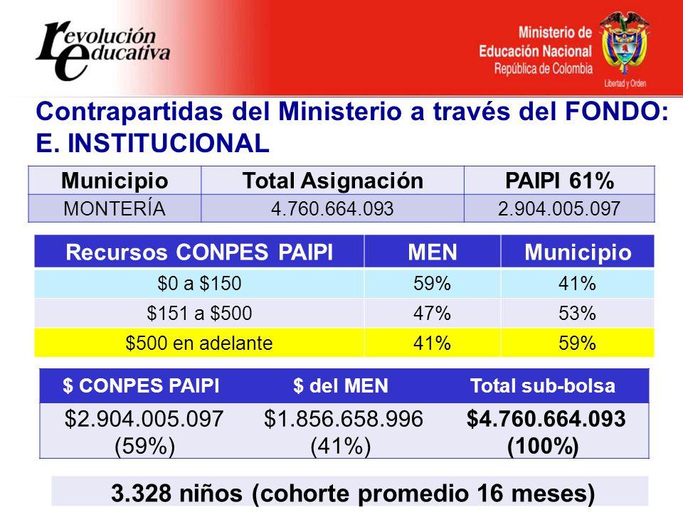 Ministerio de Educación Nacional República de Colombia MunicipioTotal AsignaciónPAIPI 61% MONTERÍA4.760.664.0932.904.005.097 Recursos CONPES PAIPIMENMunicipio $0 a $15059%41% $151 a $50047%53% $500 en adelante41%59% $ CONPES PAIPI$ del MENTotal sub-bolsa $2.904.005.097 (59%) $1.856.658.996 (41%) $4.760.664.093 (100%) 3.328 niños (cohorte promedio 16 meses) Contrapartidas del Ministerio a través del FONDO: E.