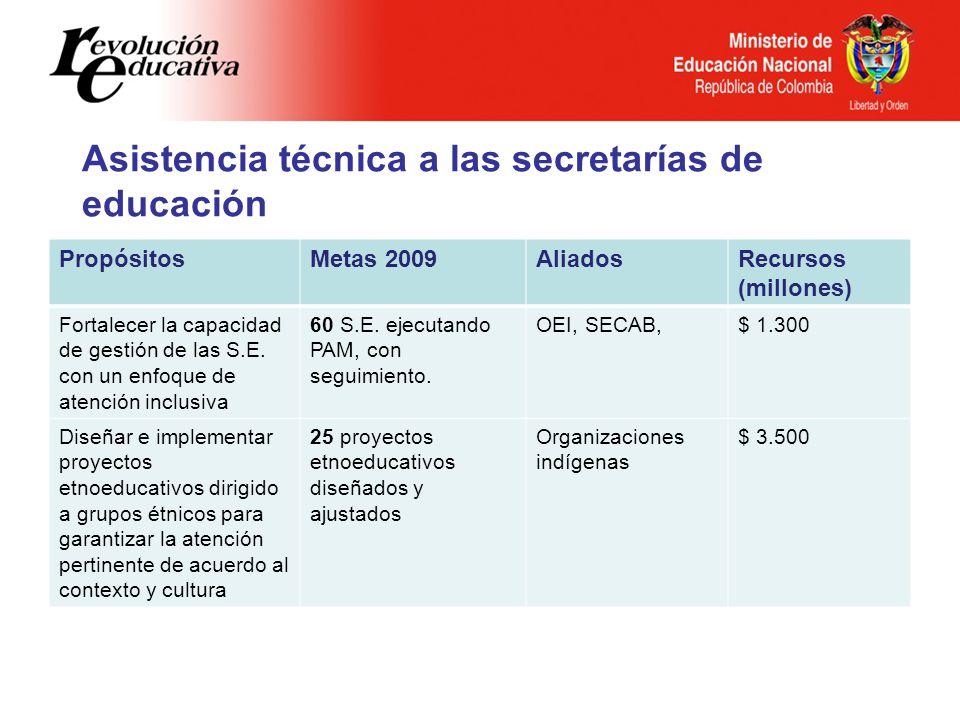 Asistencia técnica a las secretarías de educación PropósitosMetas 2009AliadosRecursos (millones) Fortalecer la capacidad de gestión de las S.E. con un