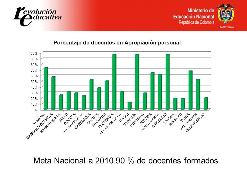 Meta Nacional a 2010 90 % de docentes formados