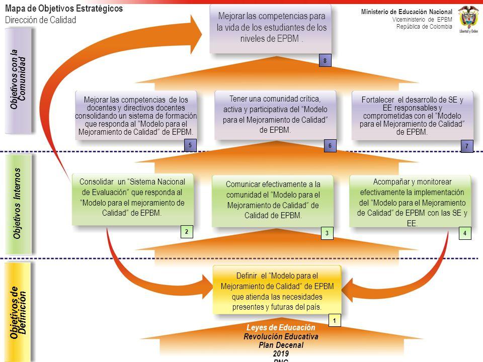 Mejorar las competencias para la vida de los estudiantes de los niveles de EPBM. Ministerio de Educación Nacional Viceministerio de EPBM República de