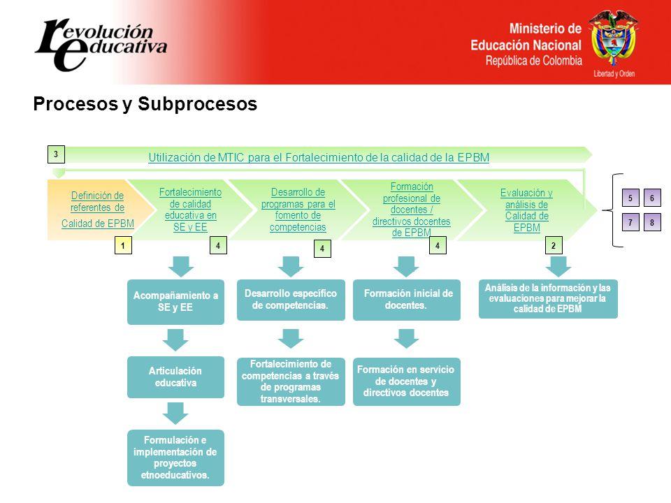 Definición de referentes de Calidad de EPBM Formación profesional de docentes / directivos docentes de EPBM Fortalecimiento de calidad educativa en SE