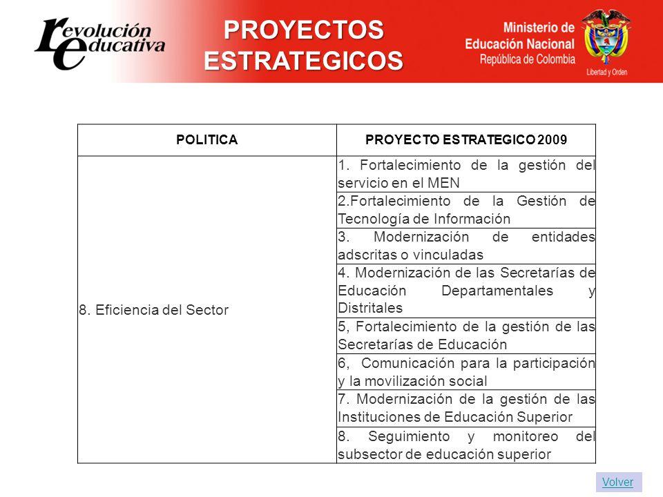 POLITICAPROYECTO ESTRATEGICO 2009 8. Eficiencia del Sector 1. Fortalecimiento de la gestión del servicio en el MEN 2.Fortalecimiento de la Gestión de