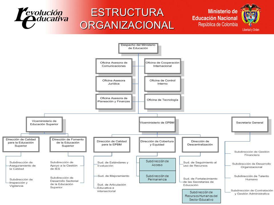 ESTRUCTURAORGANIZACIONAL Subdirección de Recursos Humanos del Sector Educativo Subdirección de Acceso Subdirección de Permanencia