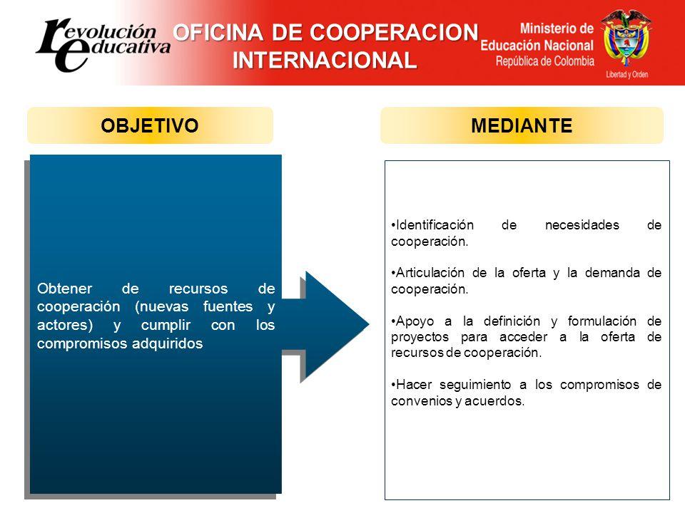 OFICINA DE COOPERACION INTERNACIONAL Identificación de necesidades de cooperación. Articulación de la oferta y la demanda de cooperación. Apoyo a la d