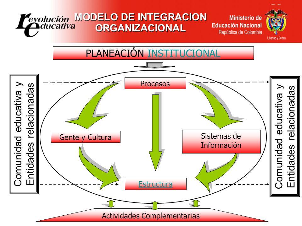 Comunidad educativa y Entidades relacionadas Gente y Cultura PLANEACIÓN INSTITUCIONAL Procesos Estructura Actividades Complementarias MODELO DE INTEGR
