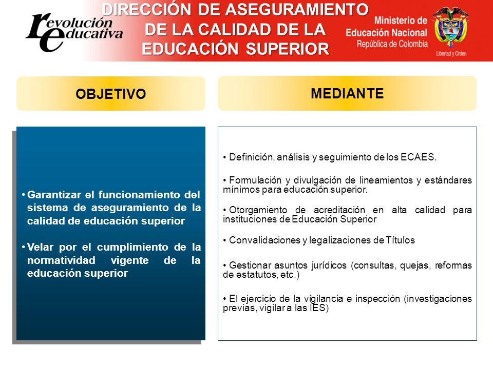 Garantizar el funcionamiento del sistema de aseguramiento de la calidad de educación superior Velar por el cumplimiento de la normatividad vigente de