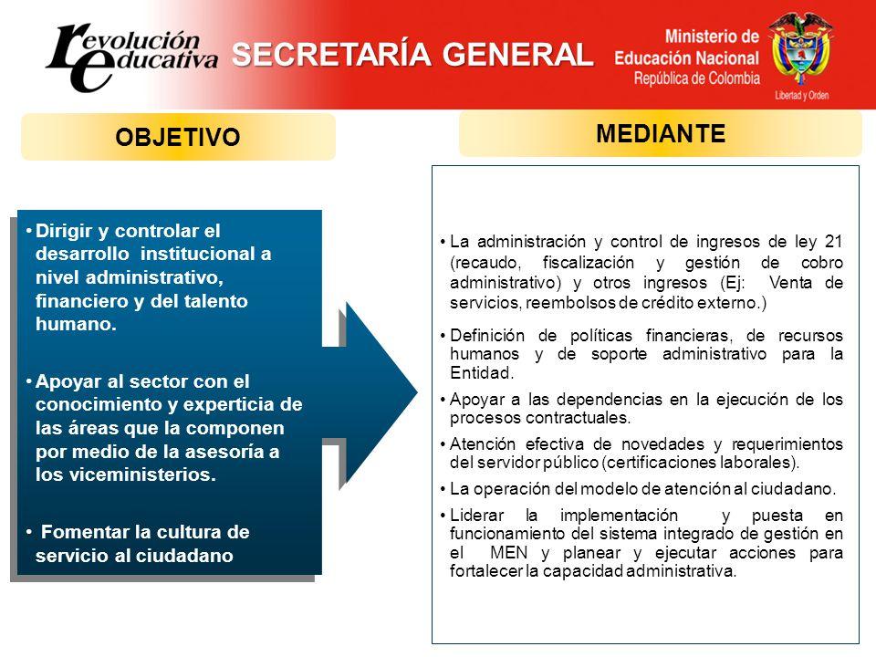 OBJETIVO MEDIANTE Dirigir y controlar el desarrollo institucional a nivel administrativo, financiero y del talento humano. Apoyar al sector con el con