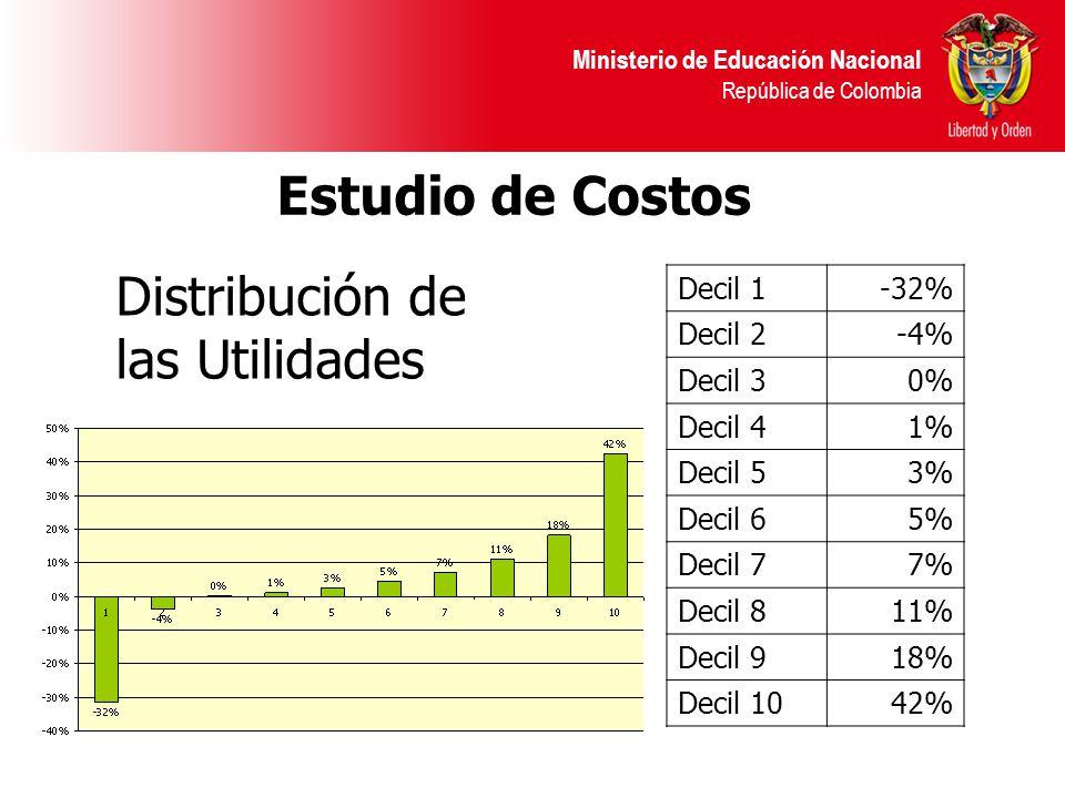 Ministerio de Educación Nacional República de Colombia Estudio de Costos Decil 1-32% Decil 2-4% Decil 30% Decil 41% Decil 53% Decil 65% Decil 77% Decil 811% Decil 918% Decil 1042% Distribución de las Utilidades