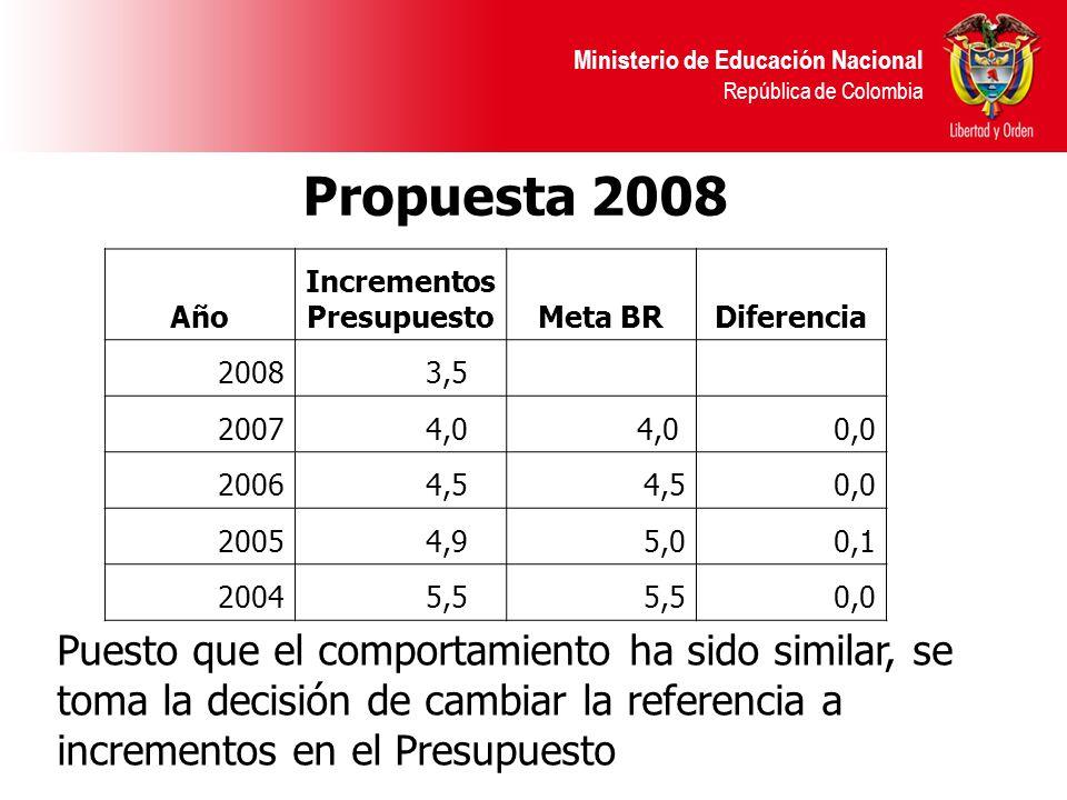 Ministerio de Educación Nacional República de Colombia Puesto que el comportamiento ha sido similar, se toma la decisión de cambiar la referencia a incrementos en el Presupuesto Propuesta 2008 Año Incrementos PresupuestoMeta BRDiferencia 2008 3,5 2007 4,0 0,0 2006 4,5 0,0 2005 4,95,00,1 2004 5,5 0,0