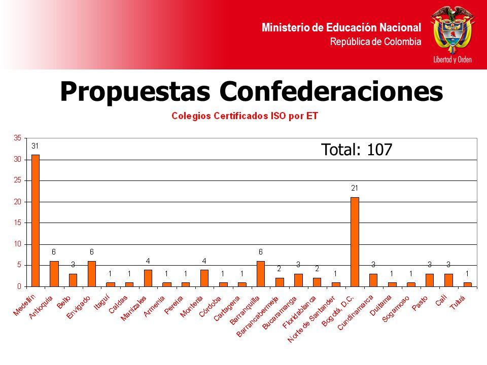 Ministerio de Educación Nacional República de Colombia Propuestas Confederaciones Total: 107