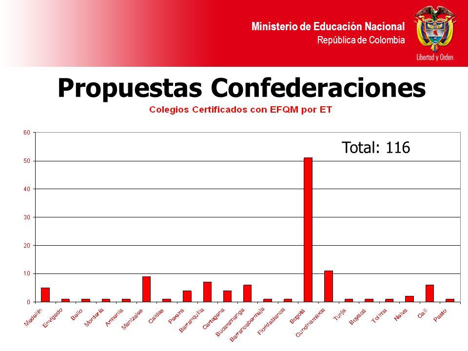 Ministerio de Educación Nacional República de Colombia Propuestas Confederaciones Total: 116
