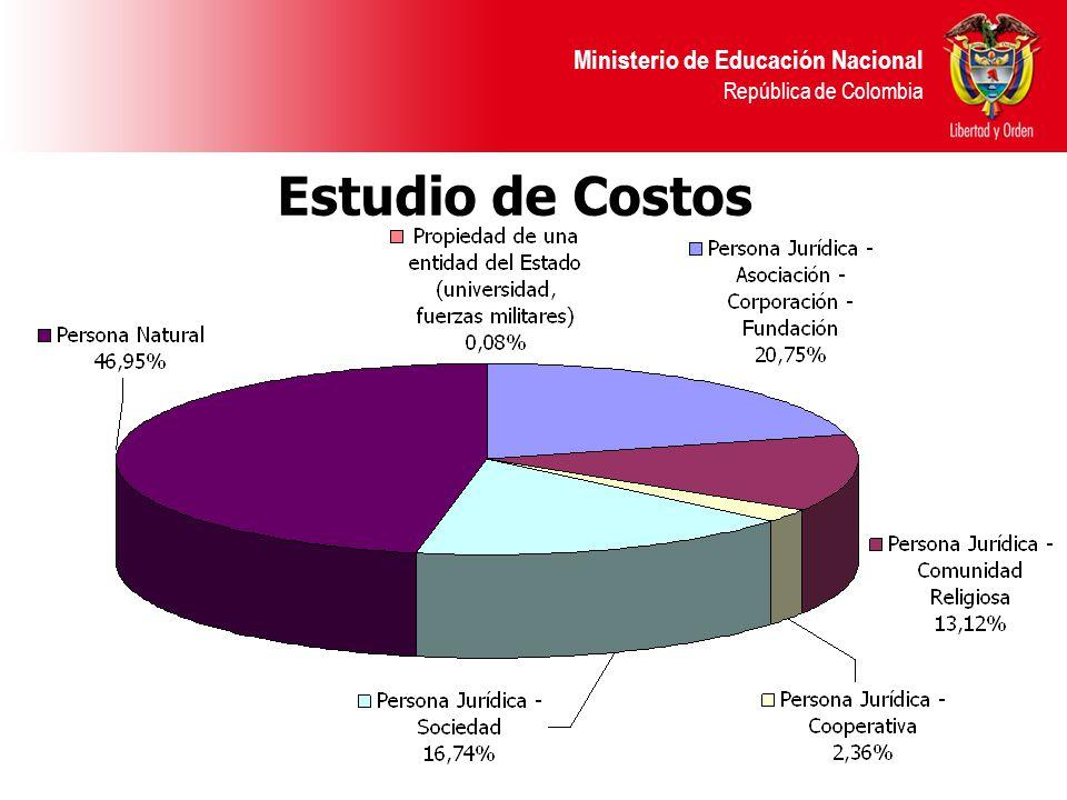 Ministerio de Educación Nacional República de Colombia Estudio de Costos