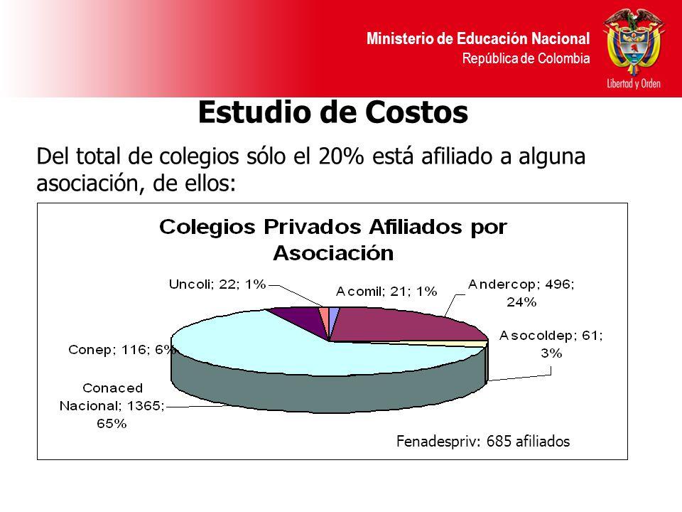 Ministerio de Educación Nacional República de Colombia Estudio de Costos Fenadespriv: 685 afiliados Del total de colegios sólo el 20% está afiliado a alguna asociación, de ellos: