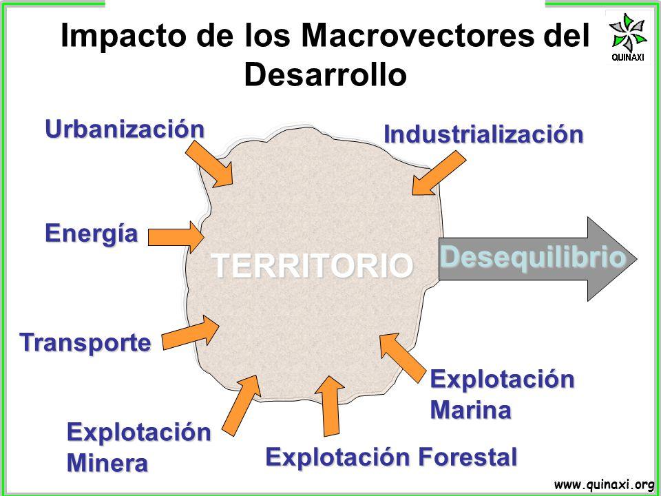 www.quinaxi.org Impacto de los Macrovectores del Desarrollo Desequilibrio Energía IndustrializaciónUrbanizaciónTransporte Explotación Forestal Explota