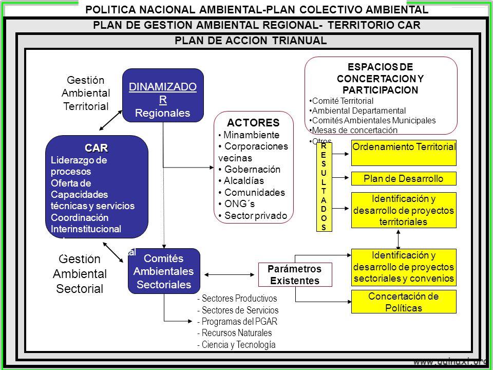 www.quinaxi.org ACTORES Minambiente Corporaciones vecinas Gobernación Alcaldías Comunidades ONG´s Sector privado DINAMIZADO R Regionales CAR ESPACIOS