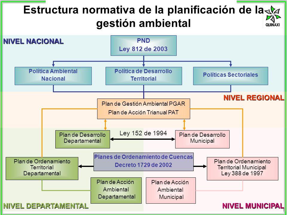 www.quinaxi.org Estructura normativa de la planificación de la gestión ambiental NIVEL DEPARTAMENTAL NIVEL REGIONAL NIVEL MUNICIPAL Plan de Acción Amb