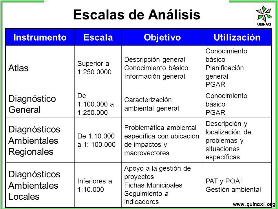 www.quinaxi.org InstrumentoEscalaObjetivoUtilización Atlas Superior a 1:250.0000 Descripción general Conocimiento básico Información general Conocimie