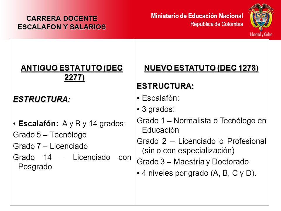 Ministerio de Educación Nacional República de Colombia ANTIGUO ESTATUTO (DEC 2277) ESTRUCTURA: Escalafón: A y B y 14 grados: Grado 5 – Tecnólogo Grado 7 – Licenciado Grado 14 – Licenciado con Posgrado NUEVO ESTATUTO (DEC 1278) ESTRUCTURA: Escalafón: 3 grados: Grado 1 – Normalista o Tecnólogo en Educación Grado 2 – Licenciado o Profesional (sin o con especialización) Grado 3 – Maestría y Doctorado 4 niveles por grado (A, B, C y D).