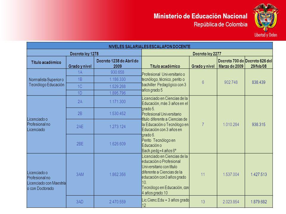 Ministerio de Educación Nacional República de Colombia NIVELES SALARIALES ESCALAFON DOCENTE Decreto ley 1278Decreto ley 2277 Título académico Grado y nivel Decreto 1238 de Abril de 2009Título académicoGrado y nivel Decreto 700 de Marzo de 2009 Decreto 626 del 29/feb/08 Normalista Superior o Tecnólogo Educación 1A930.658 Profesional Universitario o tecnólogo, técnico, perito o bachiller Pedagógico con 3 años grado 5 6902.748838.439 1B1.186.330 1C1.529.268 1D1.895.796 Licenciado o Profesional no Licenciado 2A1.171.300 Licenciado en Ciencias de la Educación, más 3 años en el grado 5.