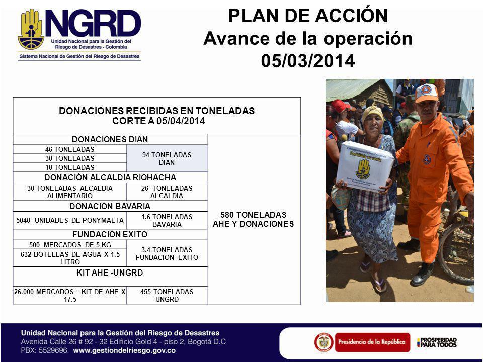 PLAN DE ACCIÓN Avance de la operación 05/03/2014 DONACIONES RECIBIDAS EN TONELADAS CORTE A 05/04/2014 DONACIONES DIAN 580 TONELADAS AHE Y DONACIONES 4