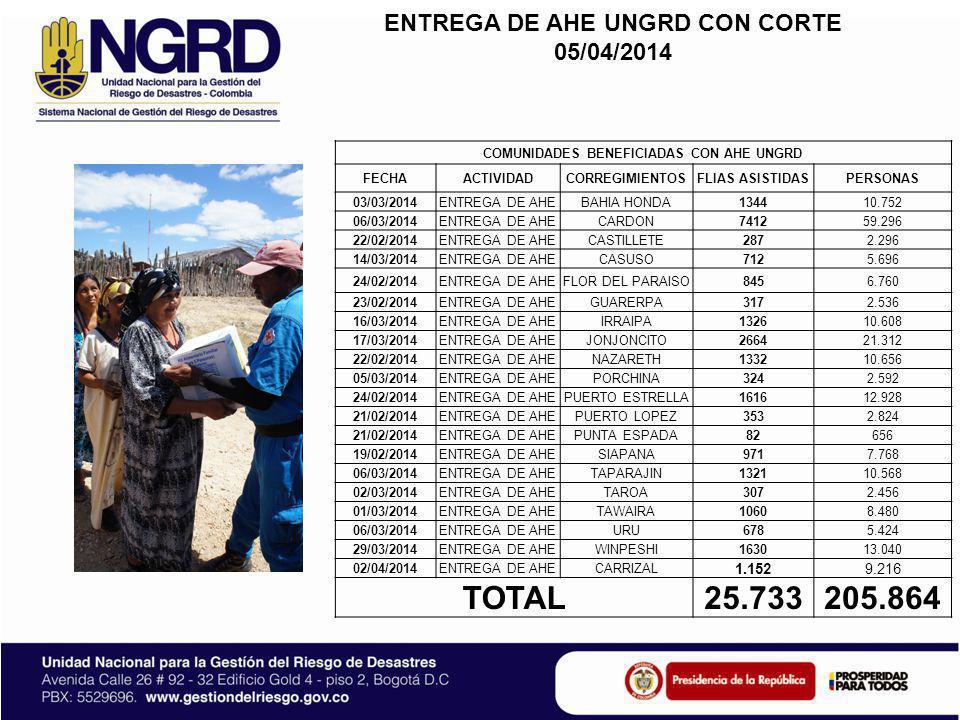 ENTREGA DE AHE UNGRD CON CORTE 05/04/2014 COMUNIDADES BENEFICIADAS CON AHE UNGRD FECHAACTIVIDADCORREGIMIENTOSFLIAS ASISTIDASPERSONAS 03/03/2014ENTREGA