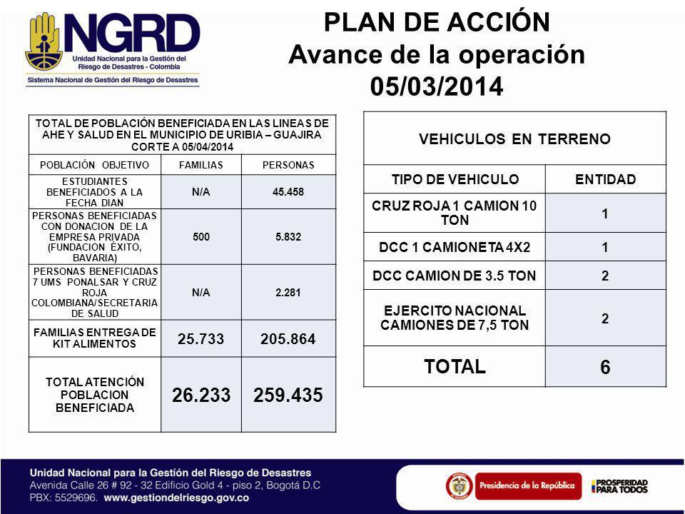 PLAN DE ACCIÓN Avance de la operación 05/03/2014 TOTAL DE POBLACIÓN BENEFICIADA EN LAS LINEAS DE AHE Y SALUD EN EL MUNICIPIO DE URIBIA – GUAJIRA CORTE