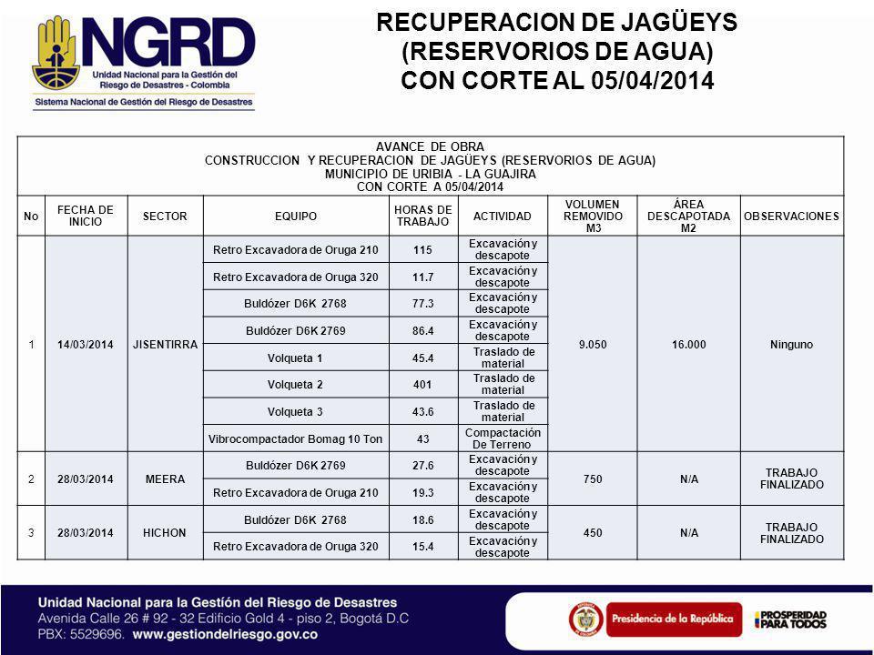 RECUPERACION DE JAGÜEYS (RESERVORIOS DE AGUA) CON CORTE AL 05/04/2014 AVANCE DE OBRA CONSTRUCCION Y RECUPERACION DE JAGÜEYS (RESERVORIOS DE AGUA) MUNI