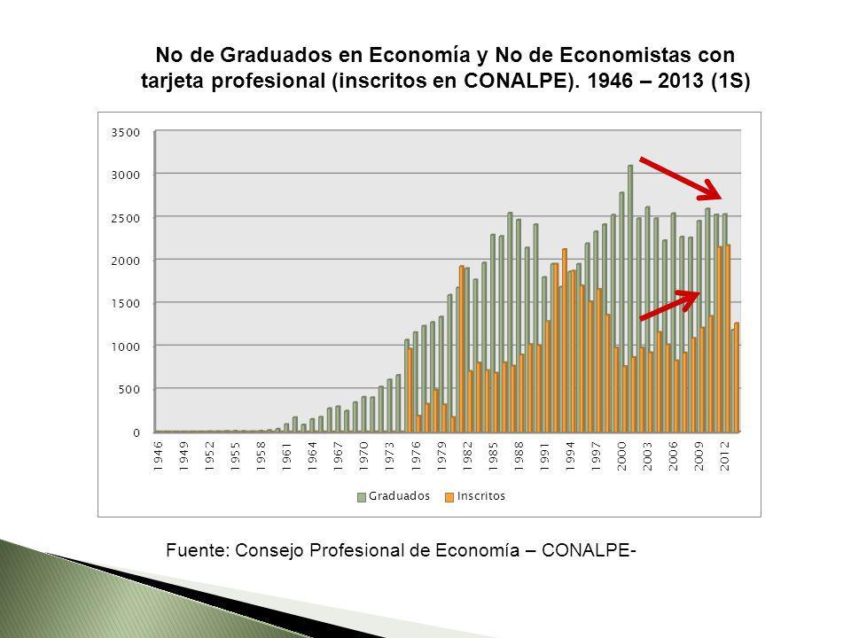 No de Graduados en Economía y No de Economistas con tarjeta profesional (inscritos en CONALPE). 1946 – 2013 (1S) Fuente: Consejo Profesional de Econom