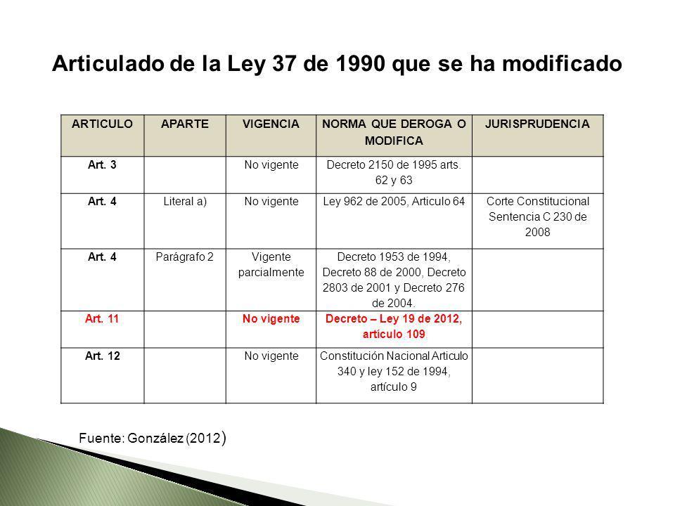 ARTICULOAPARTEVIGENCIA NORMA QUE DEROGA O MODIFICA JURISPRUDENCIA Art. 3No vigente Decreto 2150 de 1995 arts. 62 y 63 Art. 4Literal a)No vigenteLey 96