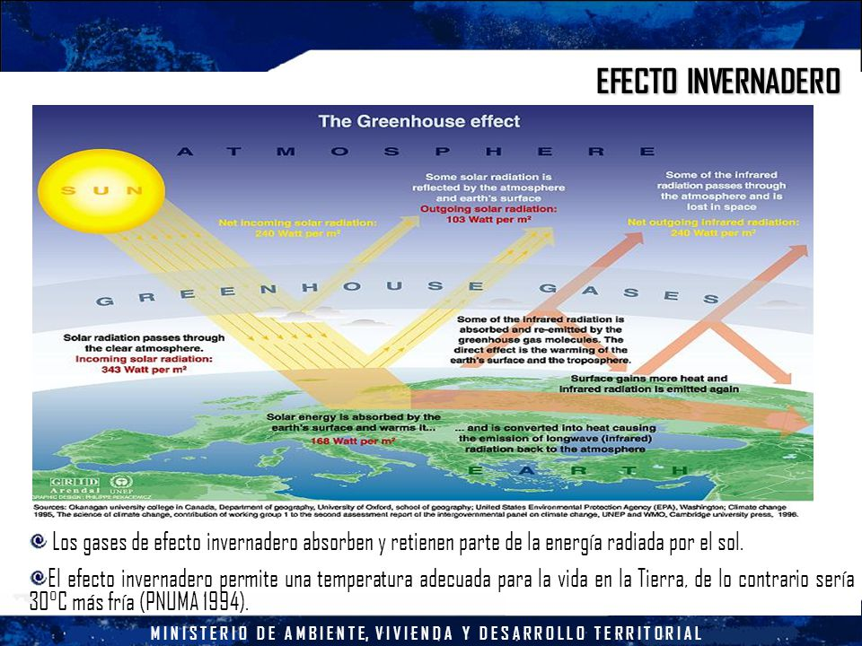 M I N I S T E R I O D E A M B I E N T E, V I V I E N D A Y D E S A R R O L L O T E R R I T O R I A L EFECTO INVERNADERO Los gases de efecto invernadero absorben y retienen parte de la energía radiada por el sol.