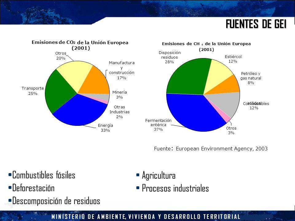 M I N I S T E R I O D E A M B I E N T E, V I V I E N D A Y D E S A R R O L L O T E R R I T O R I A L FUENTES DE GEI Combustibles fósiles Deforestación Descomposición de residuos Agricultura Procesos industriales Fuente : European Environment Agency, 2003 Emisiones de CO 2 de la Unión Europea (2001) Transporte 25% Otros 20% Minería 3% Energía 33% Otras Industrias 2% Manufactura y construcción 17% Emisiones de CH 4 de la Unión Europea (2001) Disposición residuos 28% Estiércol 12% Petróleo y gas natural 8% Otros 3% Fermentación entérica 37% Combustibles sólidos 12%