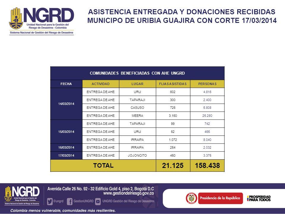 ASISTENCIA ENTREGADA Y DONACIONES RECIBIDAS MUNICIPO DE URIBIA GUAJIRA CON CORTE 17/03/2014 COMUNIDADES BENEFICIADAS CON AHE UNGRD FECHAACTIVIDADLUGARFLIAS ASISTIDASPERSONAS 14/03/2014 ENTREGA DE AHEURU6024.816 ENTREGA DE AHETAPARAJI3002.400 ENTREGA DE AHECASUSO7265.808 ENTREGA DE AHEMEERA3.16025.280 15/03/2014 ENTREGA DE AHETAPARAJI99742 ENTREGA DE AHEURU62465 ENTREGA DE AHEIRRAIPA1.0728.040 16/03/2014ENTREGA DE AHEIRRAIPA2542.032 17/03/2014ENTREGA DE AHEJOJONCITO4503.375 TOTAL 21.125158.438