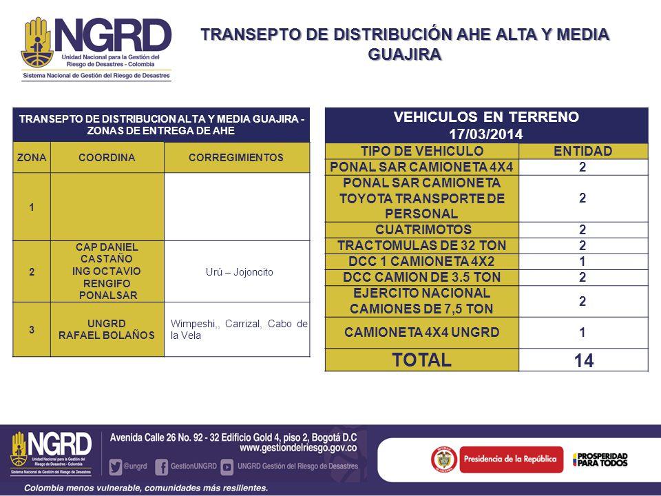 TRANSEPTO DE DISTRIBUCIÓN AHE ALTA Y MEDIA GUAJIRA TRANSEPTO DE DISTRIBUCION ALTA Y MEDIA GUAJIRA - ZONAS DE ENTREGA DE AHE ZONACOORDINACORREGIMIENTOS 1 2 CAP DANIEL CASTAÑO ING OCTAVIO RENGIFO PONALSAR Urú – Jojoncito 3 UNGRD RAFAEL BOLAÑOS Wimpeshi,, Carrizal, Cabo de la Vela VEHICULOS EN TERRENO 17/03/2014 TIPO DE VEHICULOENTIDAD PONAL SAR CAMIONETA 4X42 PONAL SAR CAMIONETA TOYOTA TRANSPORTE DE PERSONAL 2 CUATRIMOTOS2 TRACTOMULAS DE 32 TON2 DCC 1 CAMIONETA 4X21 DCC CAMION DE 3.5 TON2 EJERCITO NACIONAL CAMIONES DE 7,5 TON 2 CAMIONETA 4X4 UNGRD1 TOTAL 14