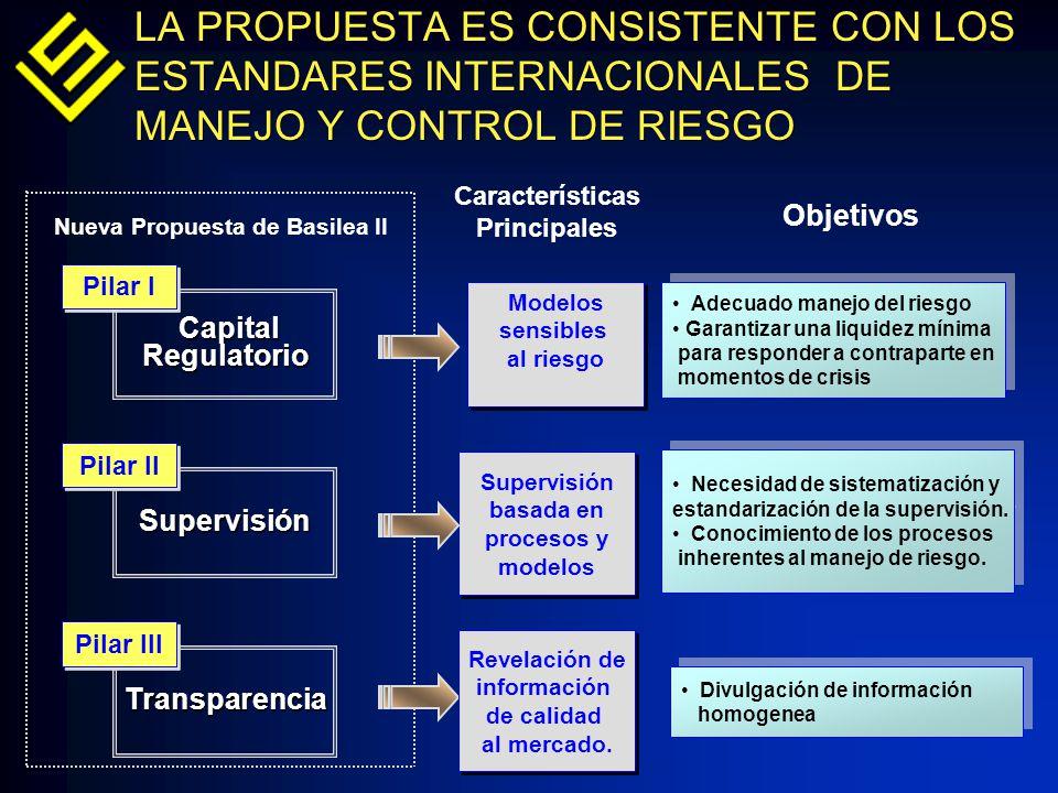 LA PROPUESTA ES CONSISTENTE CON LOS ESTANDARES INTERNACIONALES DE MANEJO Y CONTROL DE RIESGO Nueva Propuesta de Basilea II Características Principales