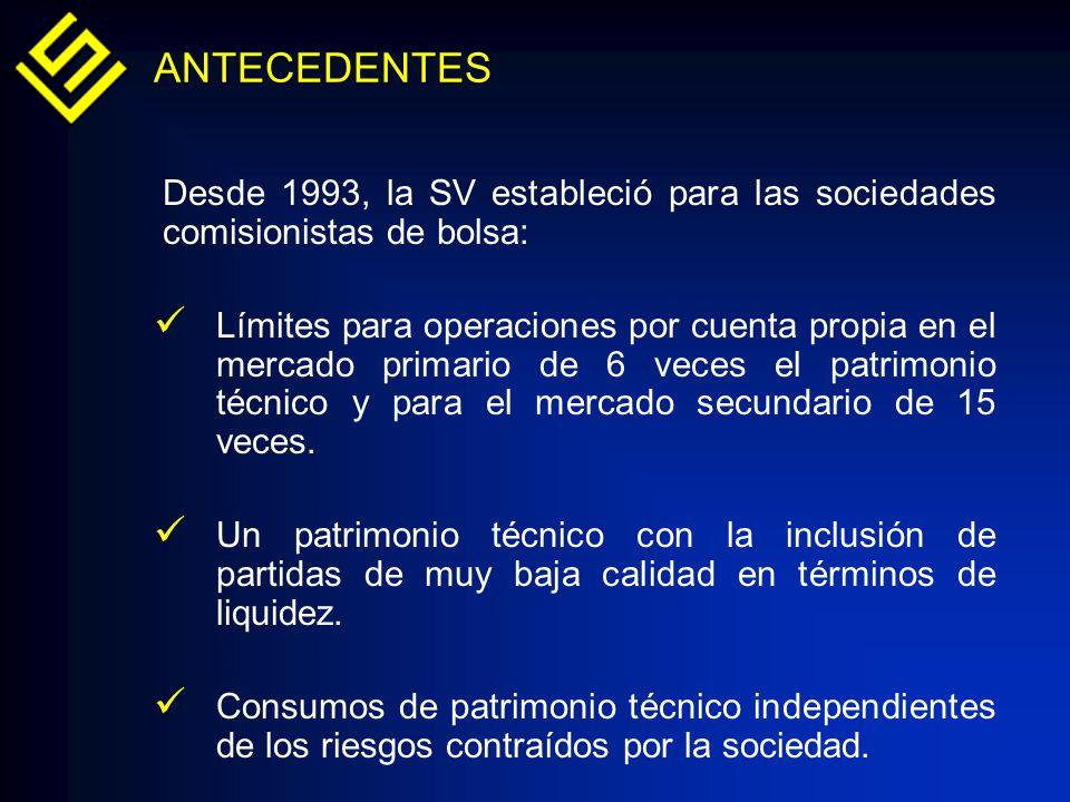 Desde 1993, la SV estableció para las sociedades comisionistas de bolsa: Límites para operaciones por cuenta propia en el mercado primario de 6 veces