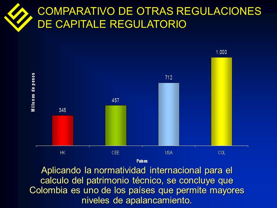 COMPARATIVO DE OTRAS REGULACIONES DE CAPITALE REGULATORIO Aplicando la normatividad internacional para el calculo del patrimonio técnico, se concluye