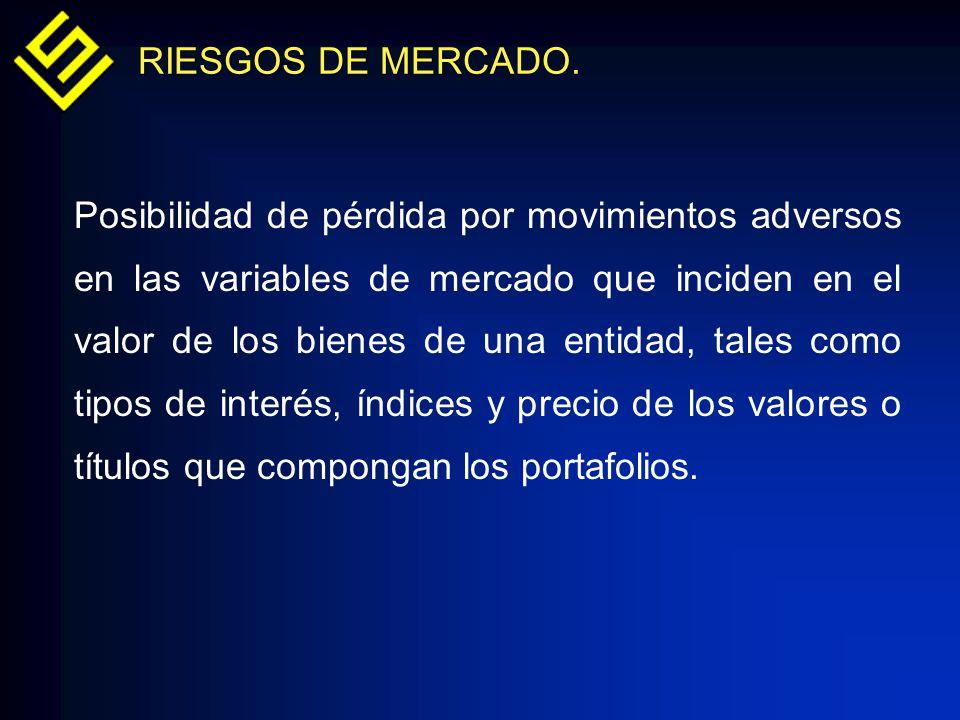 RIESGOS DE MERCADO. Posibilidad de pérdida por movimientos adversos en las variables de mercado que inciden en el valor de los bienes de una entidad,