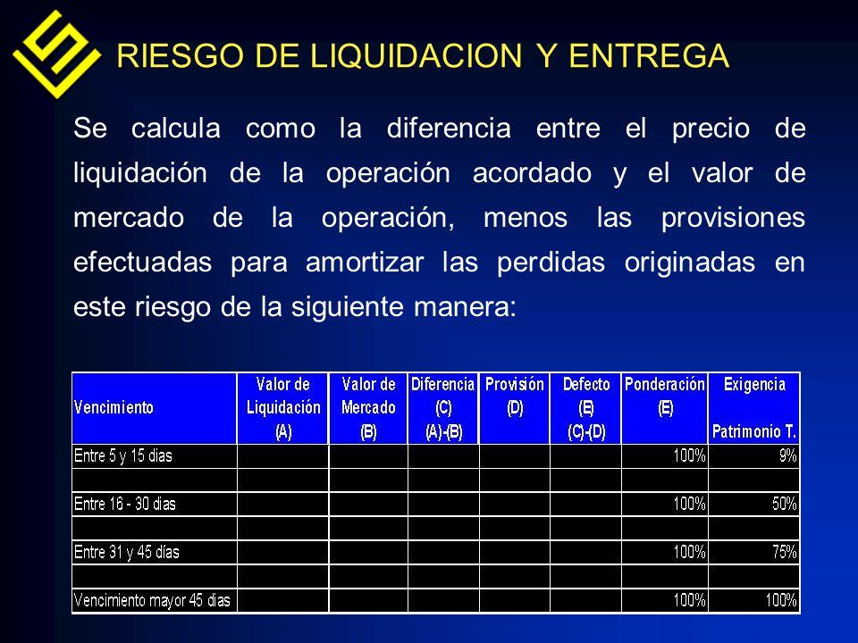 Se calcula como la diferencia entre el precio de liquidación de la operación acordado y el valor de mercado de la operación, menos las provisiones efe