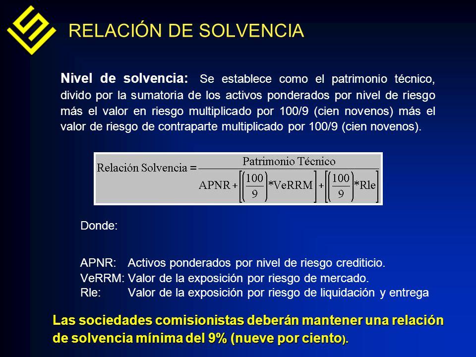 Nivel de solvencia: Se establece como el patrimonio técnico, divido por la sumatoria de los activos ponderados por nivel de riesgo más el valor en rie