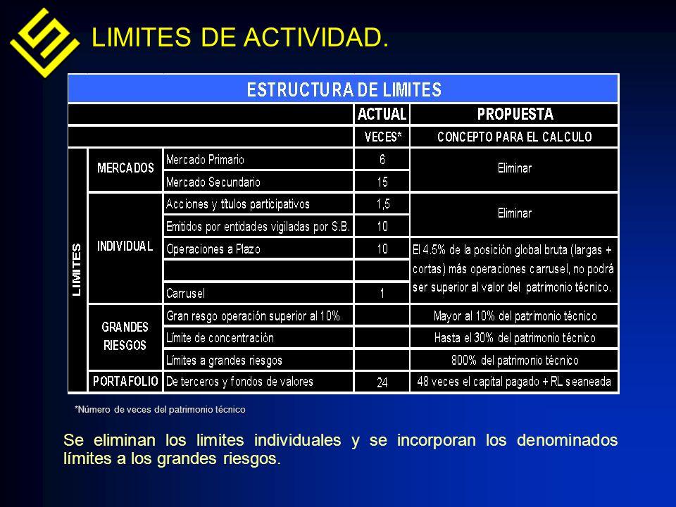 LIMITES DE ACTIVIDAD. Se eliminan los limites individuales y se incorporan los denominados límites a los grandes riesgos. *Número de veces del patrimo