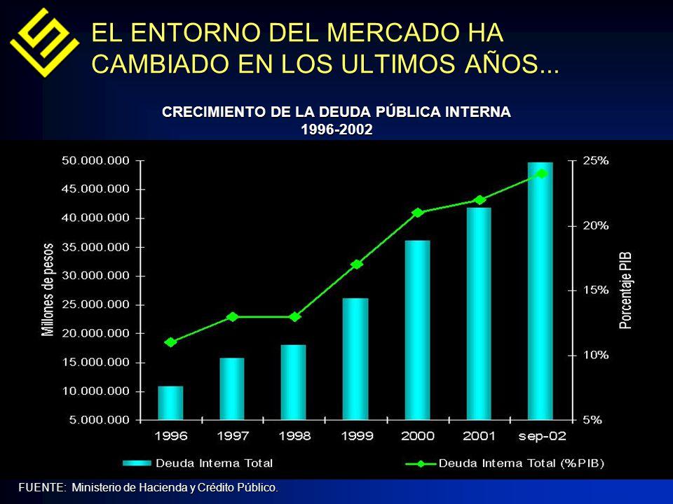 EL ENTORNO DEL MERCADO HA CAMBIADO EN LOS ULTIMOS AÑOS... FUENTE: Ministerio de Hacienda y Crédito Público. CRECIMIENTO DE LA DEUDA PÚBLICA INTERNA 19