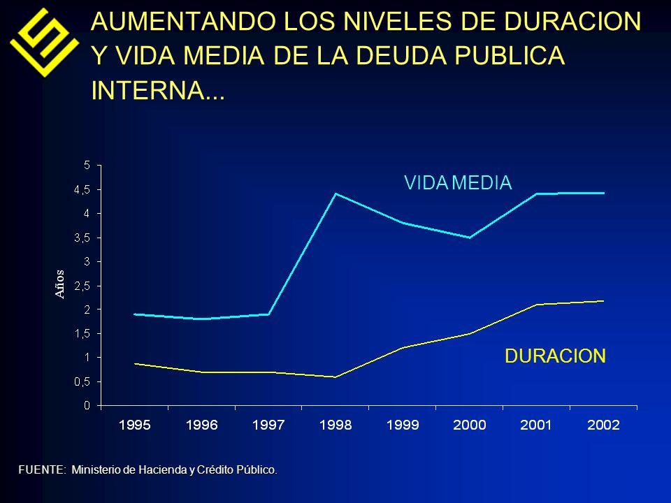 FUENTE: Ministerio de Hacienda y Crédito Público. AUMENTANDO LOS NIVELES DE DURACION Y VIDA MEDIA DE LA DEUDA PUBLICA INTERNA... DURACION VIDA MEDIA
