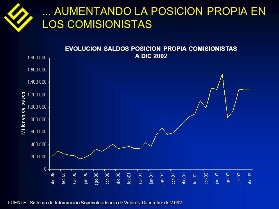 FUENTE: Sistema de Información Superintendencia de Valores. Diciembre de 2.002 EVOLUCION SALDOS POSICION PROPIA COMISIONISTAS A DIC 2002 EVOLUCION SAL