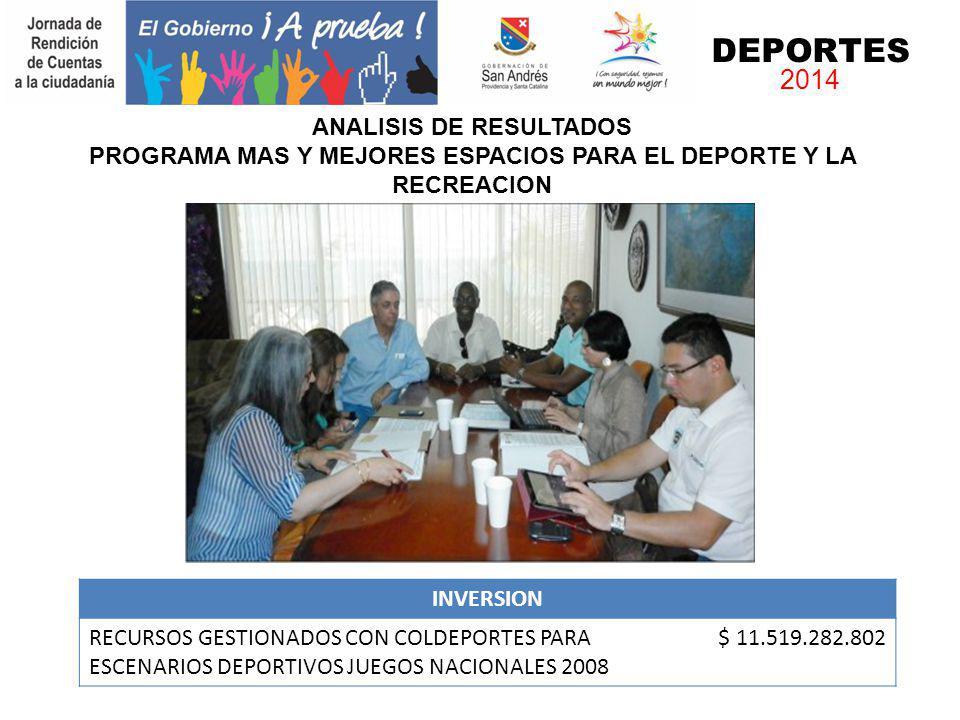 INVERSION RECURSOS GESTIONADOS CON COLDEPORTES PARA ESCENARIOS DEPORTIVOS JUEGOS NACIONALES 2008 $ 11.519.282.802 DEPORTES 2014 ANALISIS DE RESULTADOS
